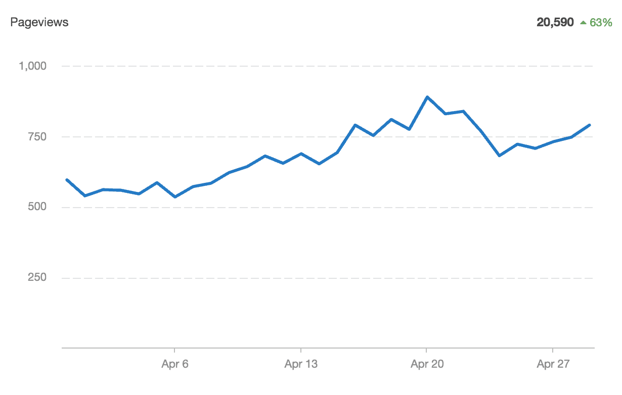 content and traffic growth
